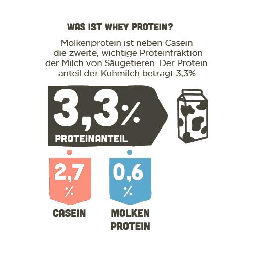 Was ist Whey Protein?
