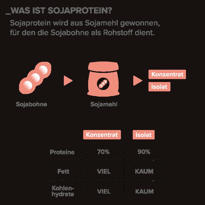 01_Was-ist-Sojaprotein