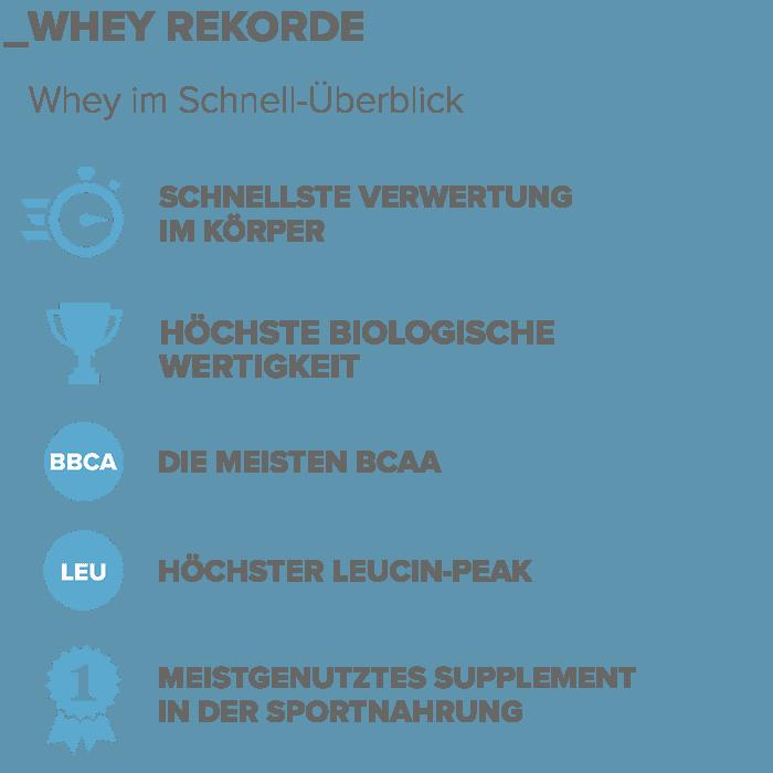 Whey Rekorde