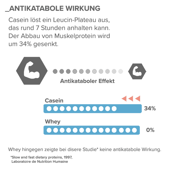04_Antikatabole-Wirkung