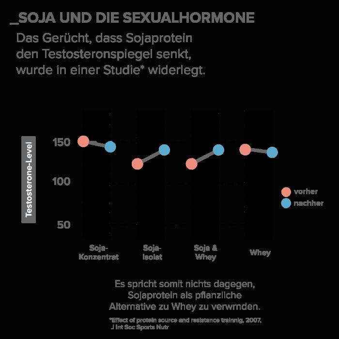 08_Soja-und-die-Sexualhormone