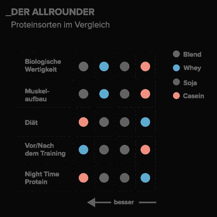05_Der-Allrounder