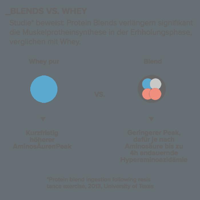 07_Blends-vs-Whey